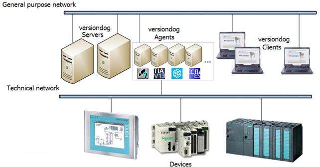 versiondog - industrial controls knowledge base