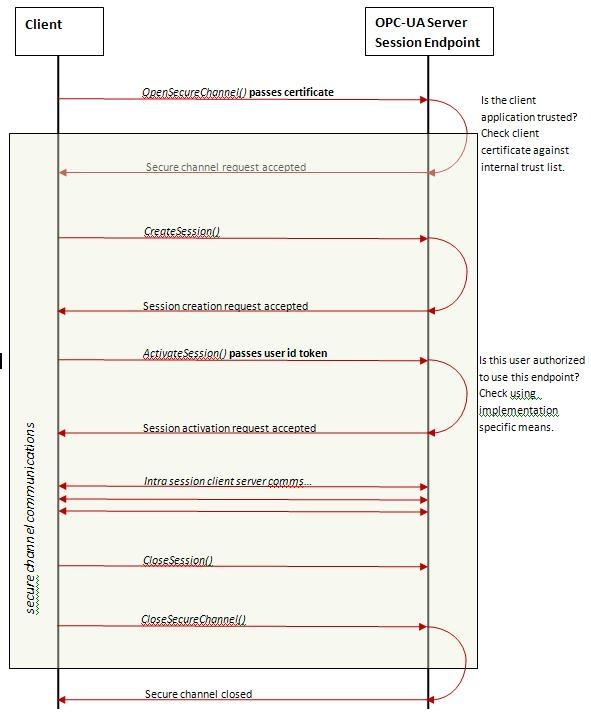 Opc-ua Summary - Industrial Controls Knowledge Base